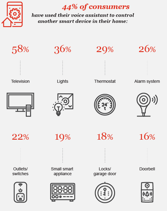 44% of consumers have used their voice assistant to control another smart device in their home