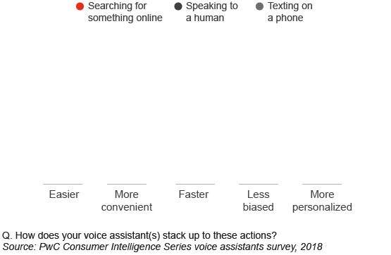 How do voice assistants stack up?