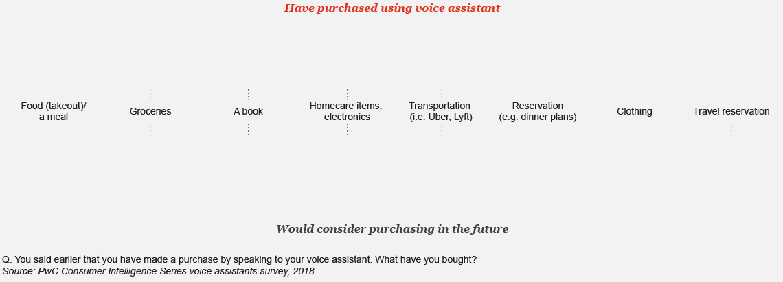 Have purchased using voice assistant