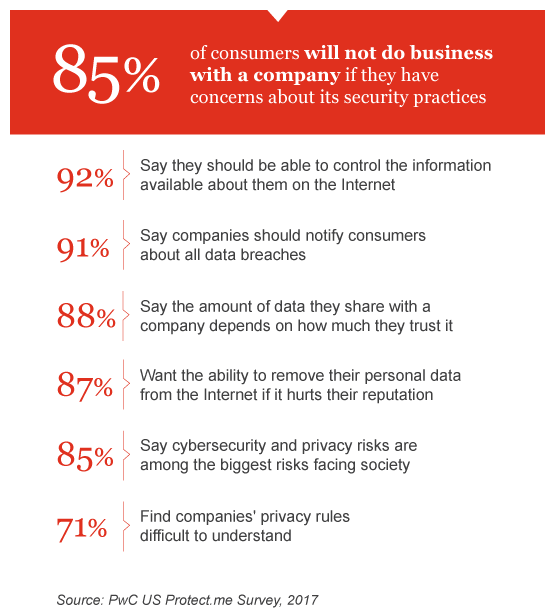 92b5dc7dd0 How consumers see cybersecurity and privacy risks  PwC