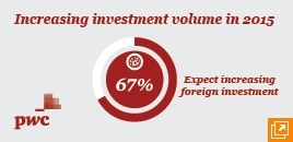 Increasing investment volume in 2015