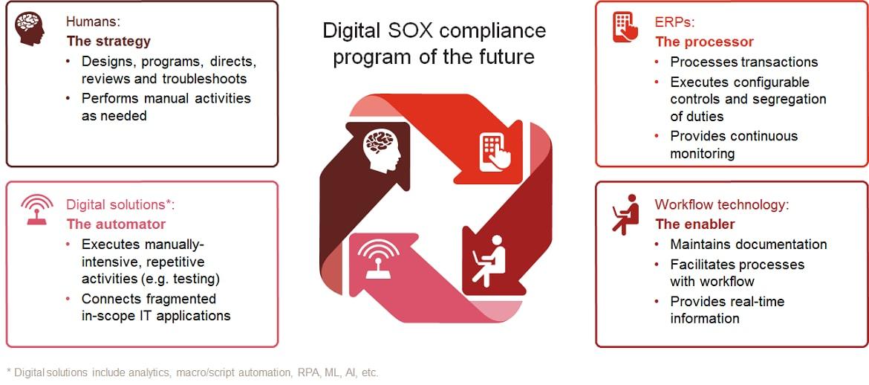 Making digital SOX compliance a reality: PwC