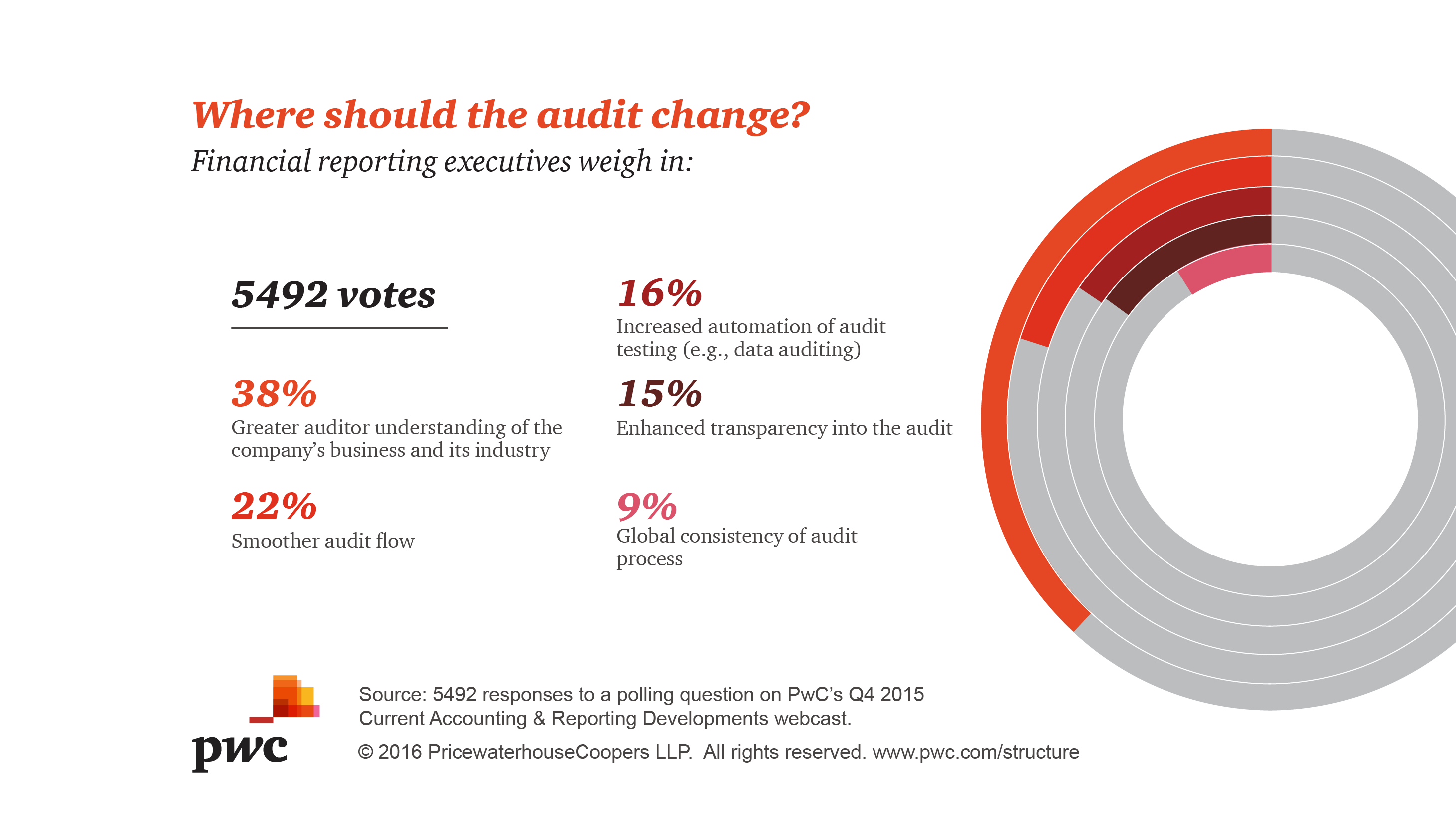 Assurance - where should the audit change - PwC