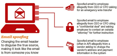 stop did your executive really request that wire transfer pwc how email spoofing works