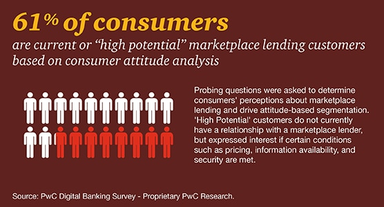 Marketplace lending and consumer loans: PwC