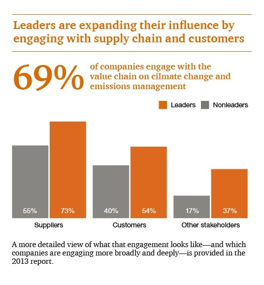 Leaders are expanding their influence by engaging with their supply chain and customers