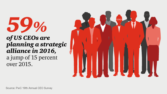 59% of US CEOs are planning a strategic alliance in 2016