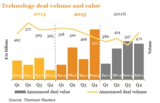 US technology deals insights: Q1 2017 update