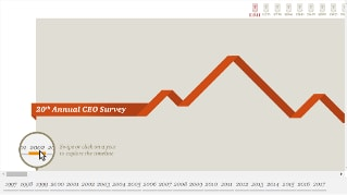 CEO Survey: Key findings from the global oil and gas industry