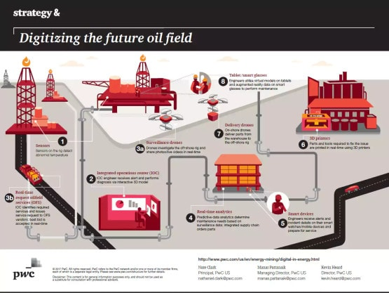 Digital Transformation in Oil and Gas: PwC