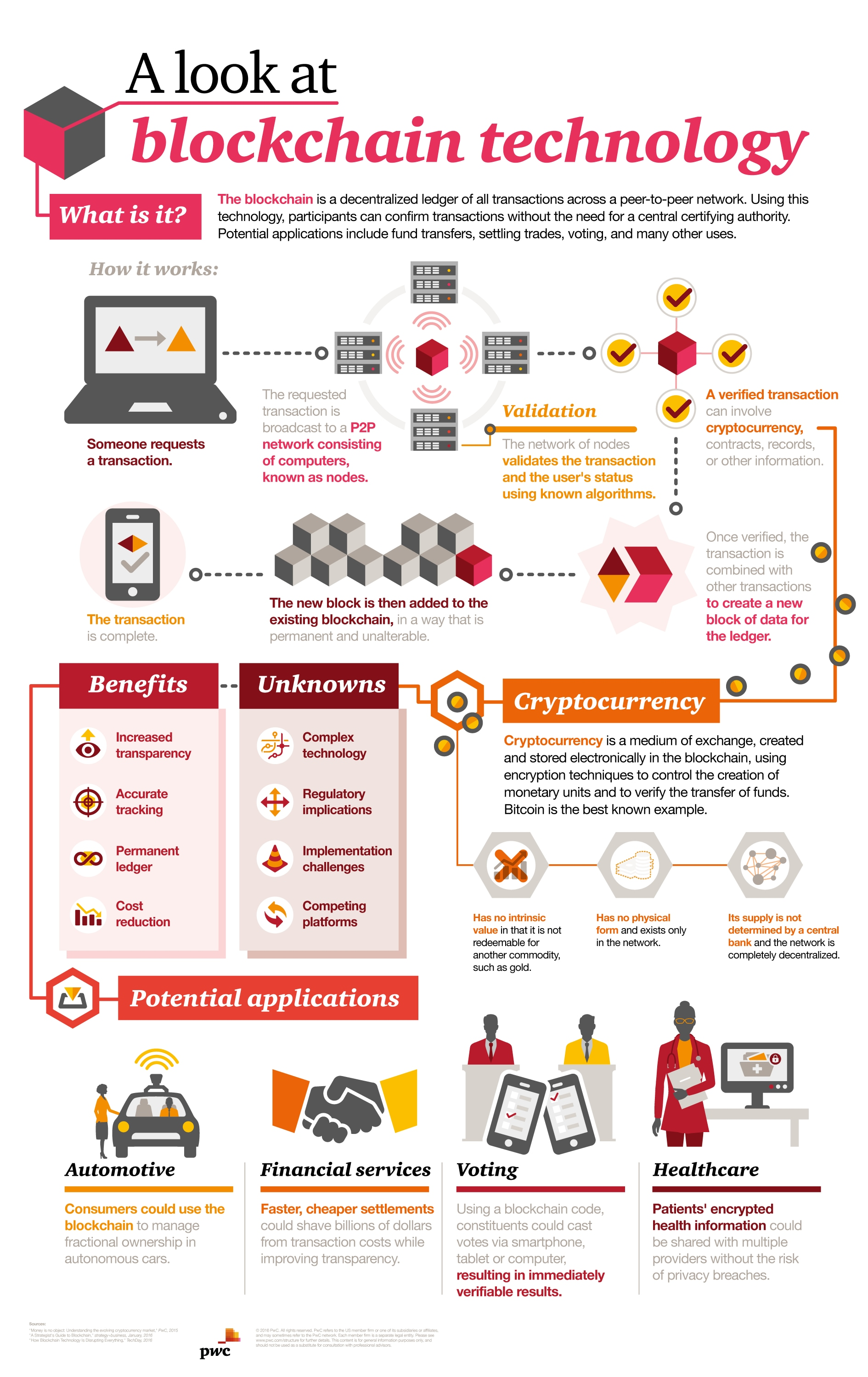 Making Sense Of Bitcoin And Blockchain PwC