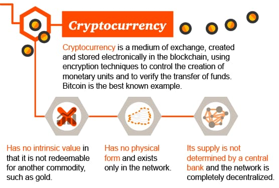 blockchain cyrptocurrency