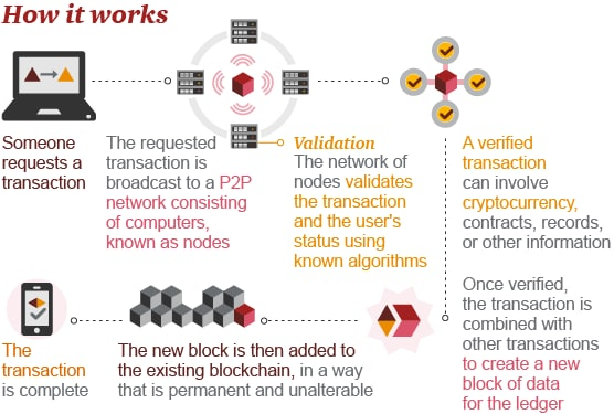 blockchain how it works