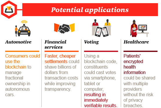 pwc-blockchain-infographic-potential-applications