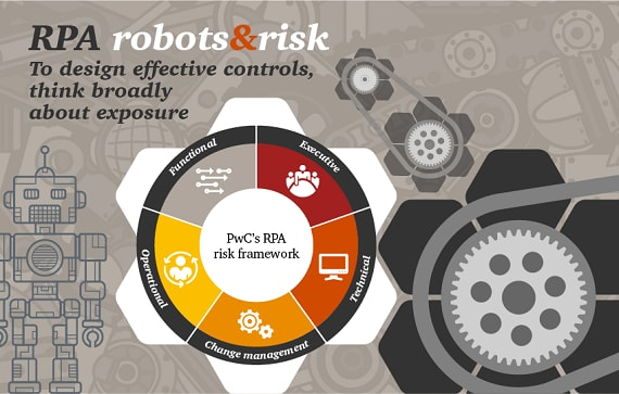 RPA risk and controls in financial services: PwC