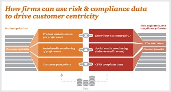 Business value driven by risk regulatory and compliance data pwc - Financial compliance officer ...