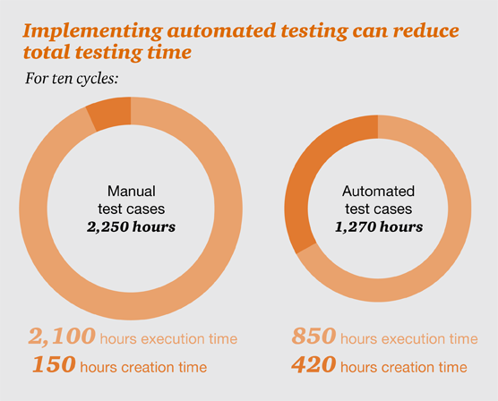 how banks and financial services companies can avoid software rh pwc com automated testing vs manual testing pdf automated testing vs manual testing.ppt