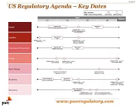 Timeline of events related to major US regulatory topics.