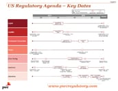 Financial services regulatory reform: Key dates