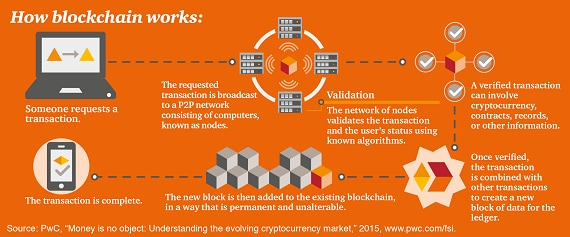 How blockchain works - PwC
