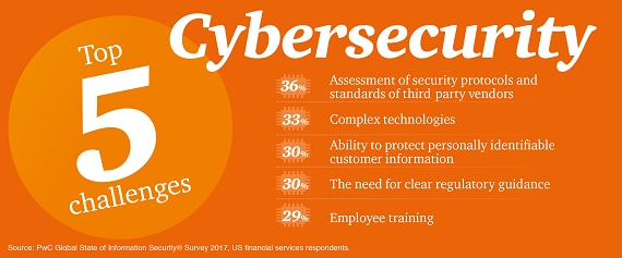 Top 5 cybersecurity challenges in financial services - PwC