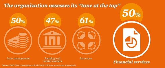 Tone at the top in financial services - PwC