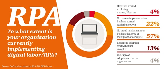 Use of RPA in financial services - PwC