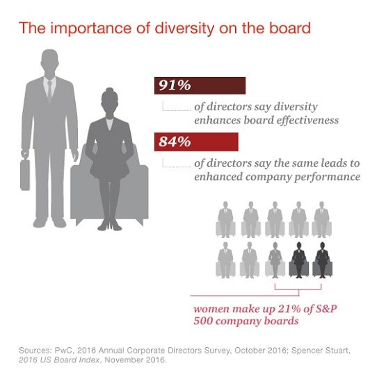 How important is board diversity?