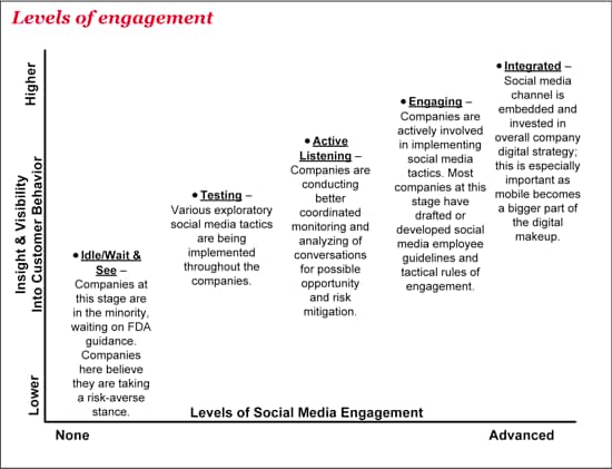 Levels of social media engagement