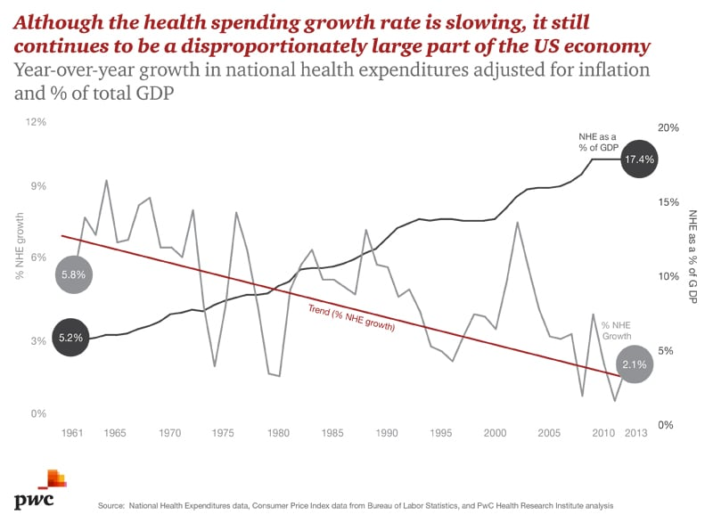 Health Spending Growth