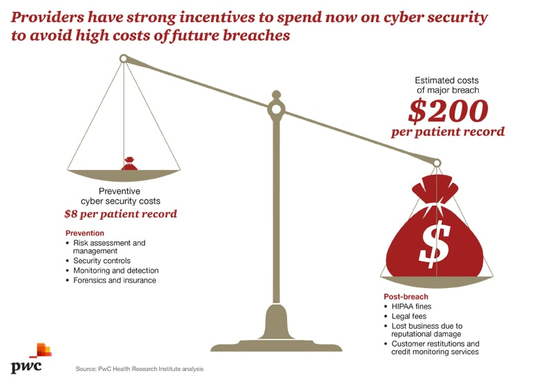 Provider cybersecurity incentives