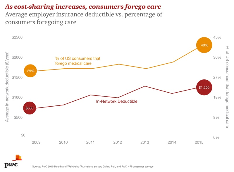 Consumers forego care