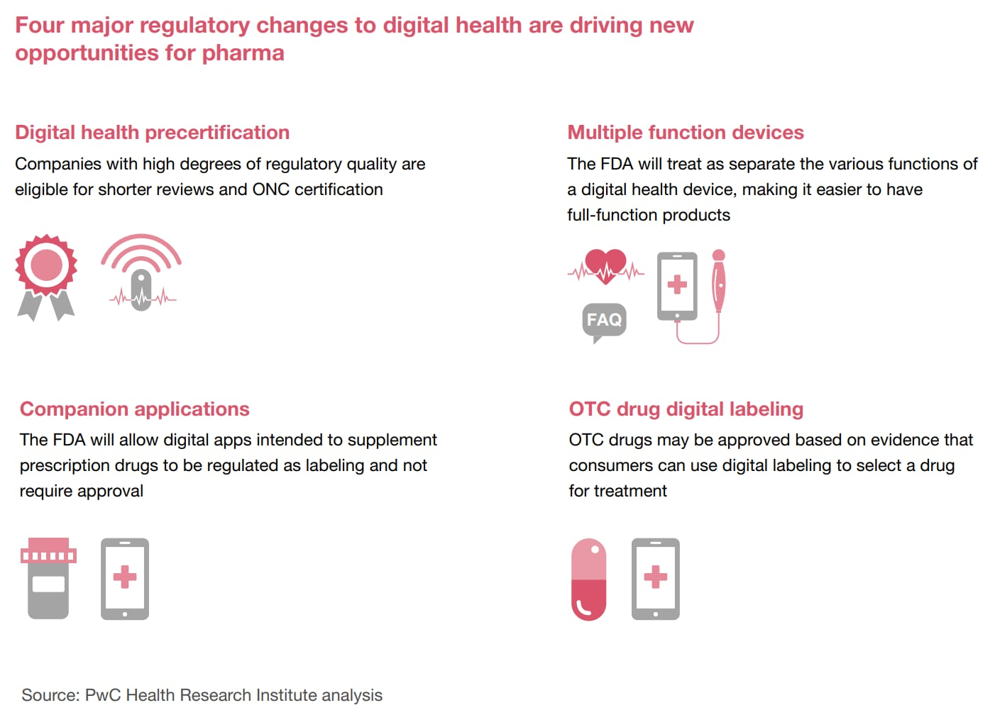 Four regulatory pathways that could accelerate digital health