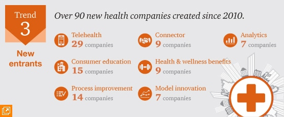 Trend 3.  New entrants: Innovators in the New Health Economy.