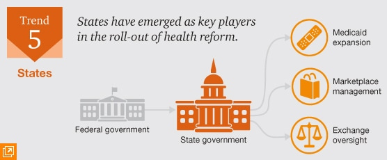 Trend 5.  States: Reform's pivotal stage.