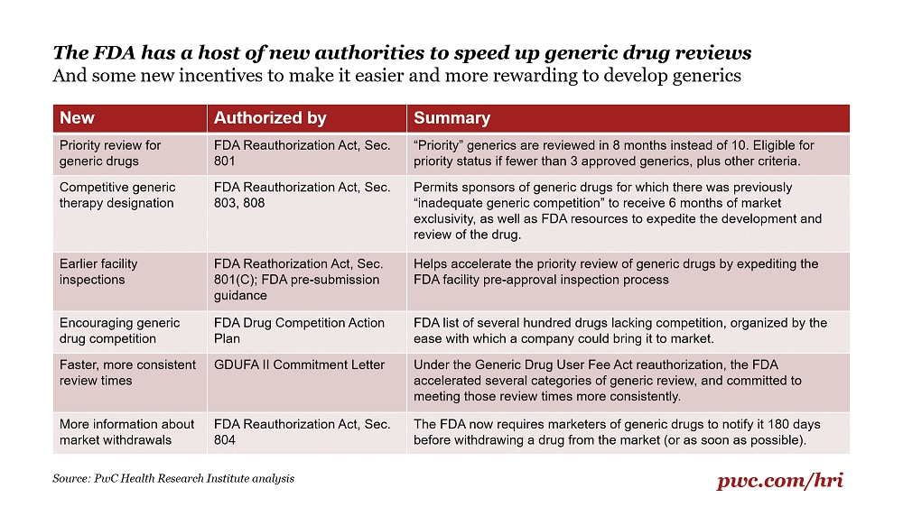 Generic drug approvals are soaring at the FDA: PwC