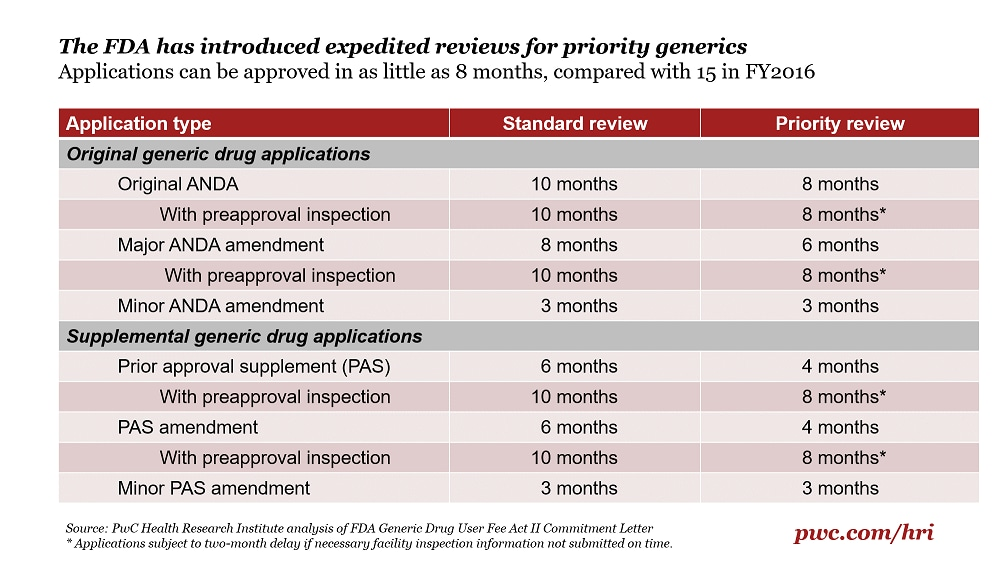 Generic drug reviews have gotten faster  Here's why: PwC