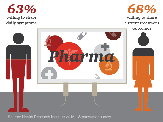 Making collaborations work: Pharma companies invest in new