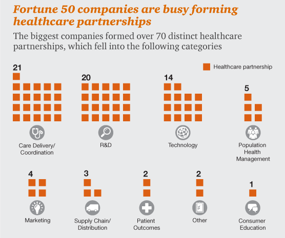 fortune 50 campanies forming healthcare partnerships