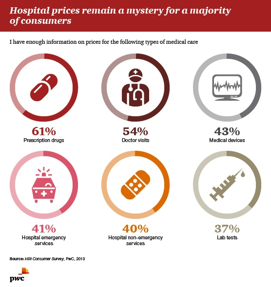 Hospital prices remain a mistery for a majority of consumers