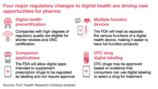 How pharma companies can benefit from the FDA's digital