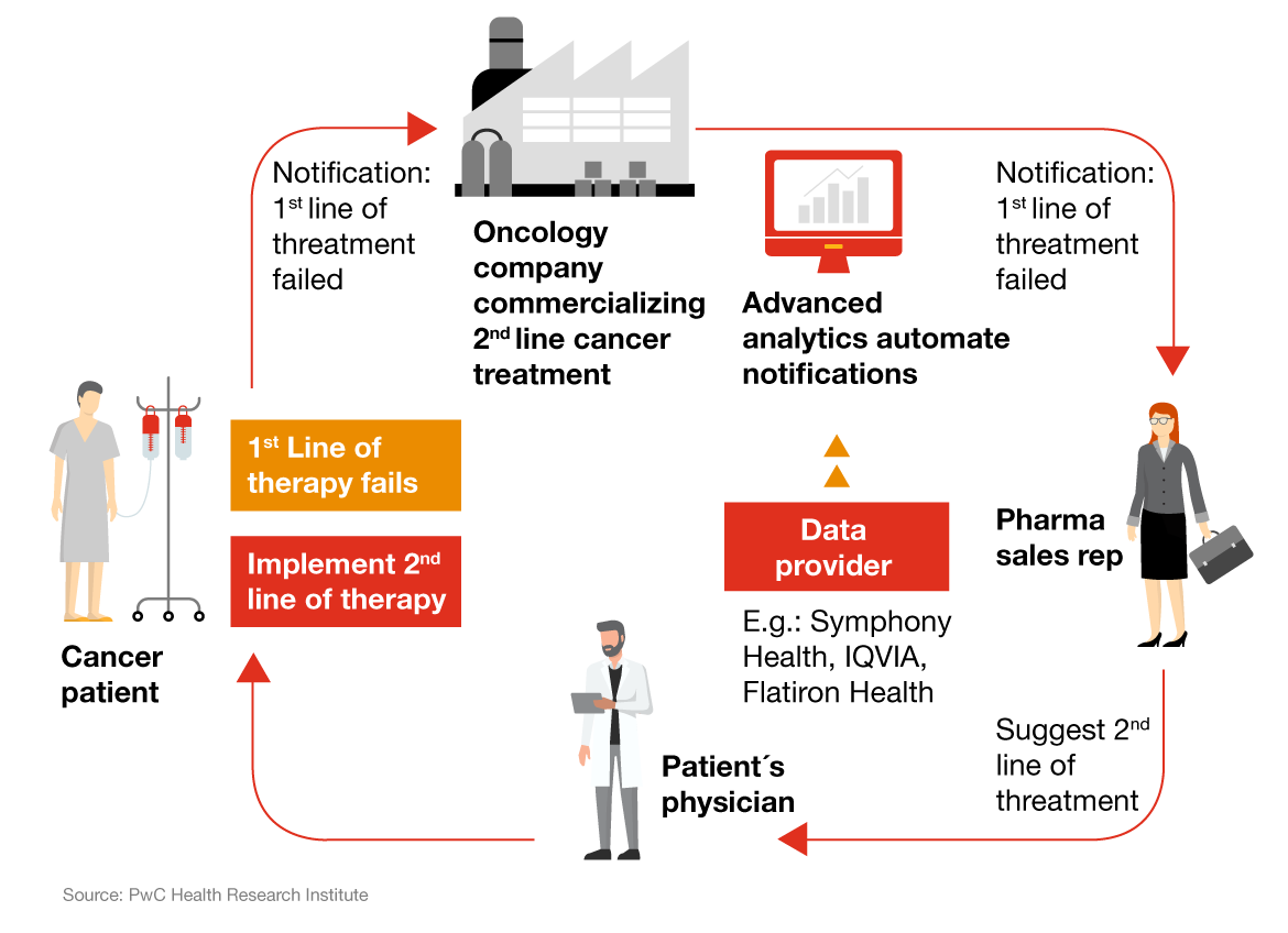 Advanced analytics in commercial pharmaceutical industry: PwC