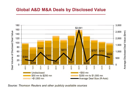 aerospace and defense deal disclosed value
