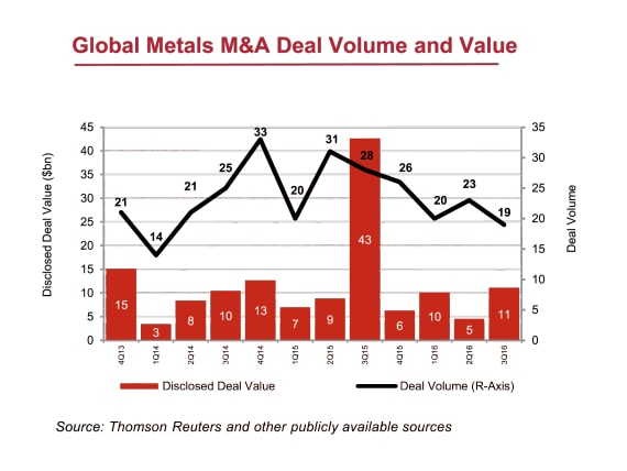 metals deal value and volume data