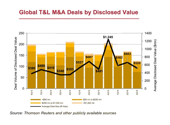 transportation and logistics deal disclosed value