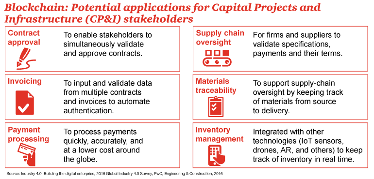 Blockchain and capital projects: PwC