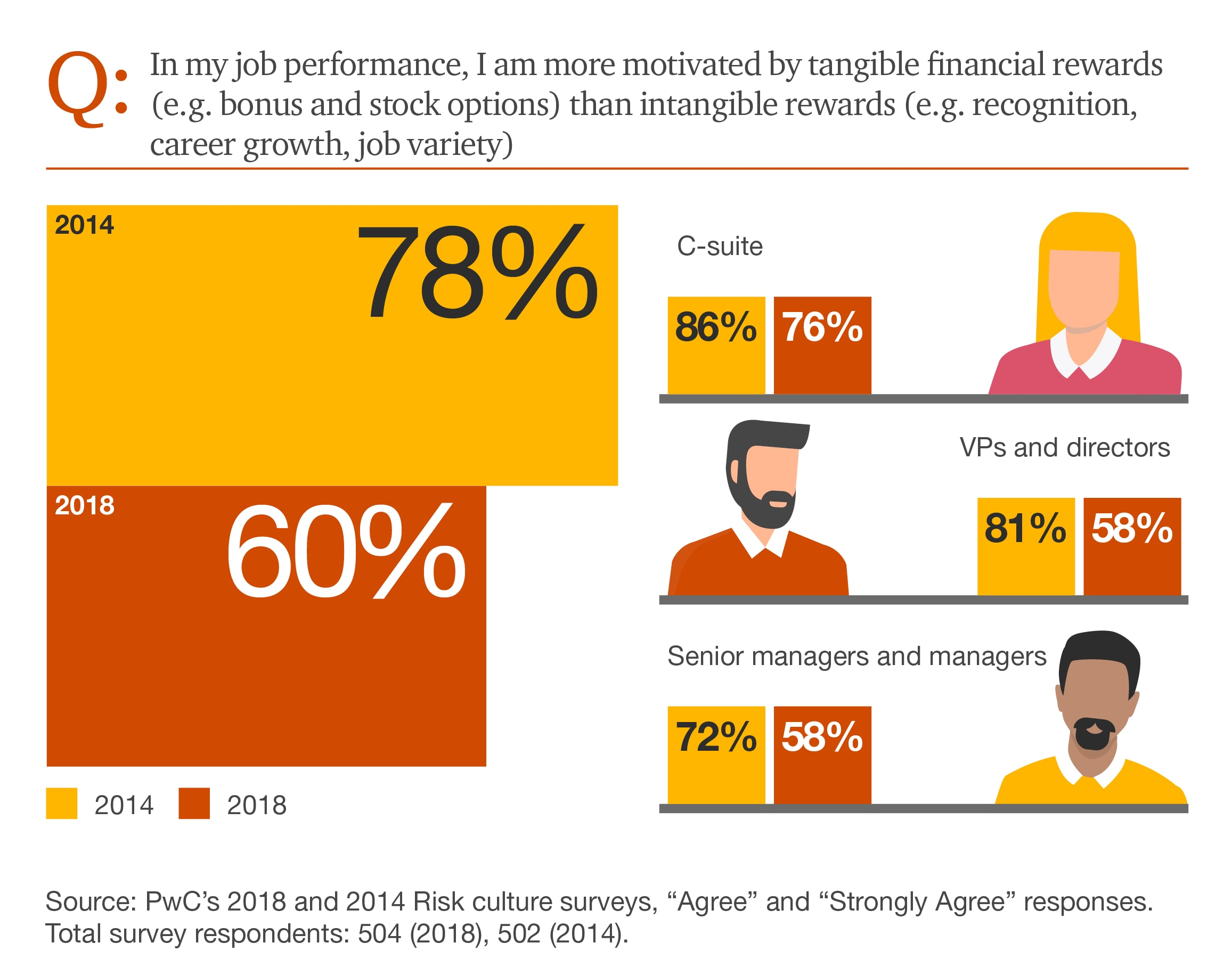 2018 Financial services risk culture survey: PwC