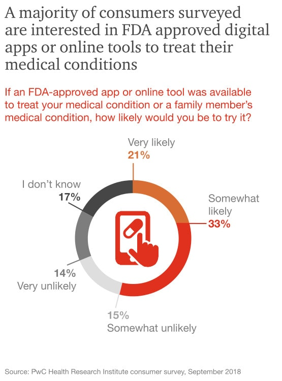Digital therapeutics and connected care reshape health industry : PwC