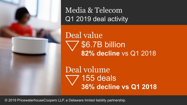 TMT sees volume and value of deals rise above quarterly averages, as tech M&A leads the way