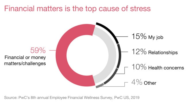 2019 Employee Financial Wellness Survey: PwC